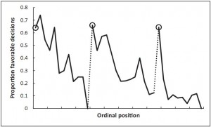 Effect of food breaks on hearing results in Danziger study, 2011